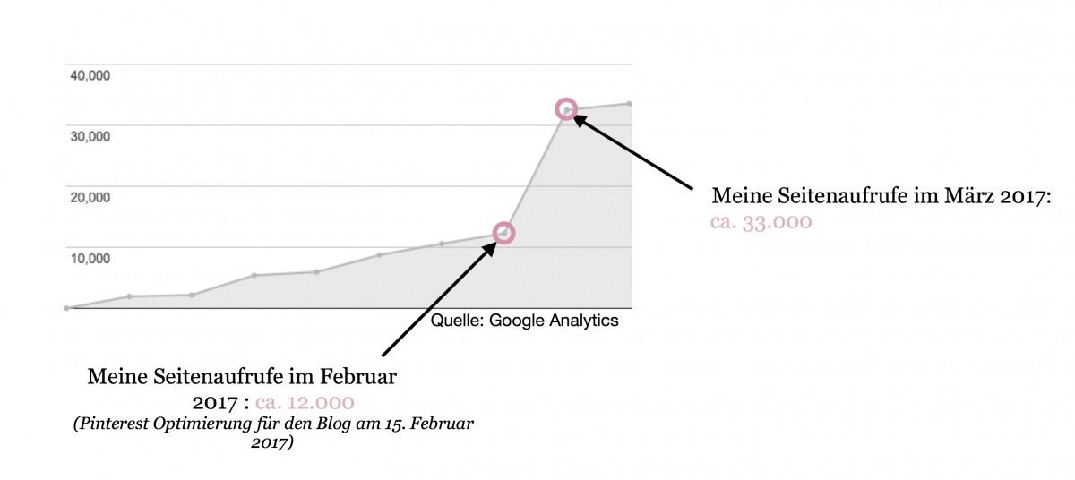 Blog Statistik Seitenaufrufe vor und nach Pinterest