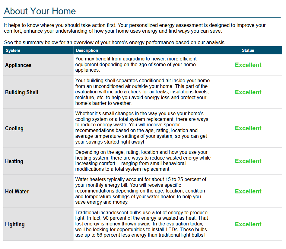 About Your HomeIt helps to know where you should take action first. Your personalized energy assessment is designed to improve yourcomfort, enhance your understanding of how your home uses energy and find ways you can save.See the summary below for an overview of your home's energy performance based on our analysis.SystemDescriptionStatusAppliancesYou may benefit from upgrading to newer, more efficientequipment depending on the age of some of your homeappliances. ExcellentBuilding ShellYour building shell separates conditioned air inside your homefrom an unconditioned air outside your home. This part of theevaluation will include a check for air leaks, insulations levels,moisture, etc. to help you avoid energy loss and protect yourhome's barrier to weather.ExcellentCoolingWhether it's small changes in the way you use your home'scooling system or a total system replacement, there are waysto reduce energy waste. You will receive specificrecommendations based on the age, rating, location andaverage temperature settings of your system, so you can getyour savings started right away!ExcellentHeatingDepending on the age, rating, location and how you use yourheating system, there are ways to reduce wasted energy whileincreasing comfort -- ranging from small behavioralmodifications to a total system replacement.ExcellentHot WaterWater heaters typically account for about 15 to 25 percent ofyour monthly energy bill. You will receive specificrecommendations depending on the age, location, conditionand temperature settings of your water heater, to help yousave energy and money.ExcellentLightingTraditional incandescent bulbs use a lot of energy to producelight. In fact, 90 percent of the energy is wasted as heat. Thatlost energy is money thrown away.  In the evaluation today,we'll be looking for opportunities to install LEDs. These bulbsuse up to 66 percent less energy than traditional light bulbs!Excellent