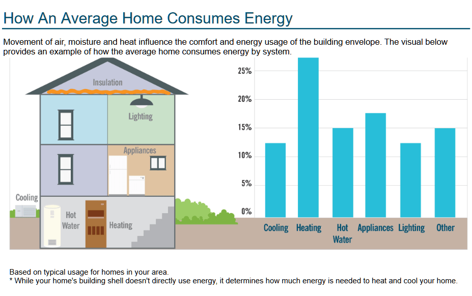 How An Average Home Consumes EnergyMovement of air, moisture and heat influence the comfort and energy usage of the building envelope. The visual belowprovides an example of how the average home consumes energy by system.