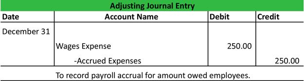 Entries General Salaries Journal Adjusting Unpaid
