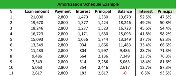 online amortization table