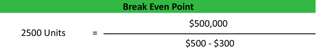 BreakEven Point Formula