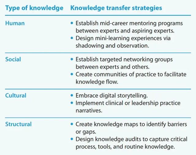 estrategias-de-transferencia-de-conocimiento-de-mitigación-de-amenazas-perdidas