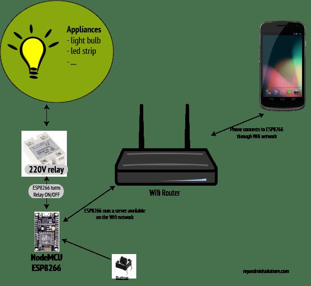 NodeMCU smart relay schema