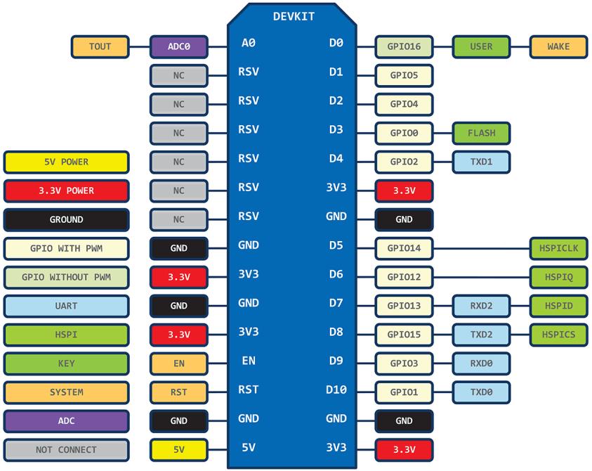 ESP8266 NodeMCU pins