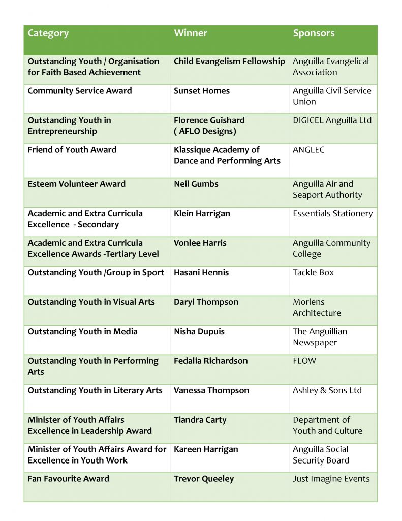 Winners - National Youth Awards 2018