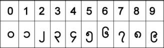 Myanmar numbers
