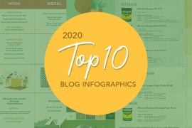 Top 10 Blog Infographics for Boysen Products and Processes | MyBoysen