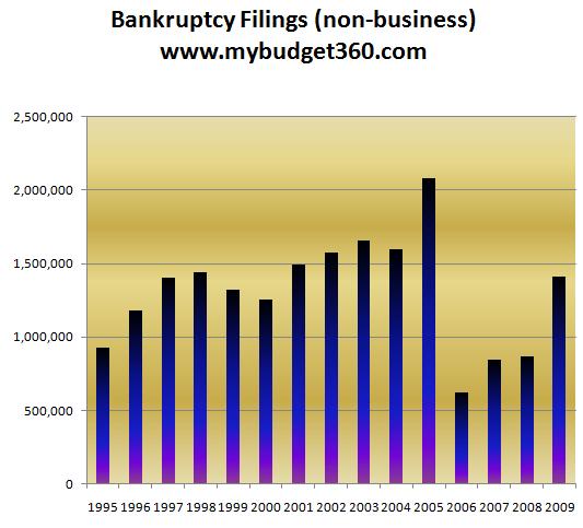 bankruptcy-filings