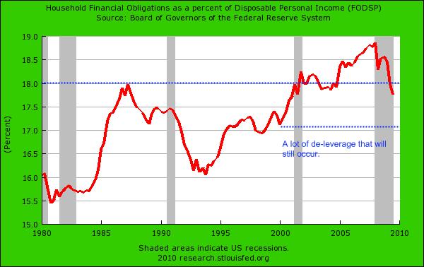 household-debt-as-di