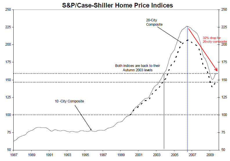 snp-case-shiller-index