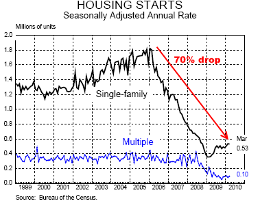 Housing Bubble Debt Crash Image