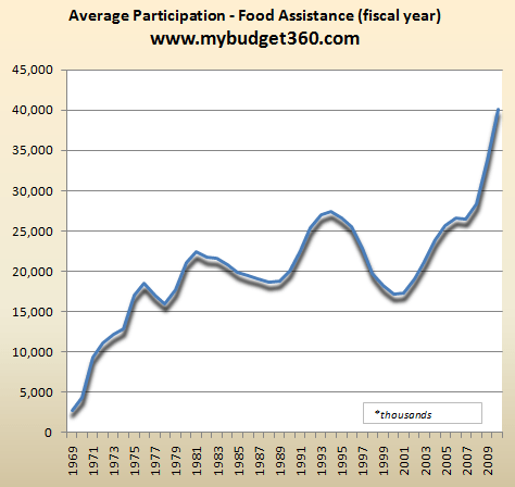 food participation rates