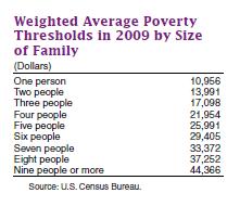 poverty cutoff