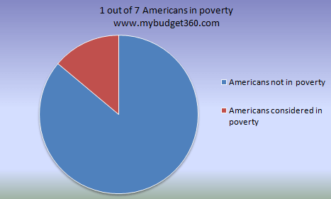 poverty rate chart