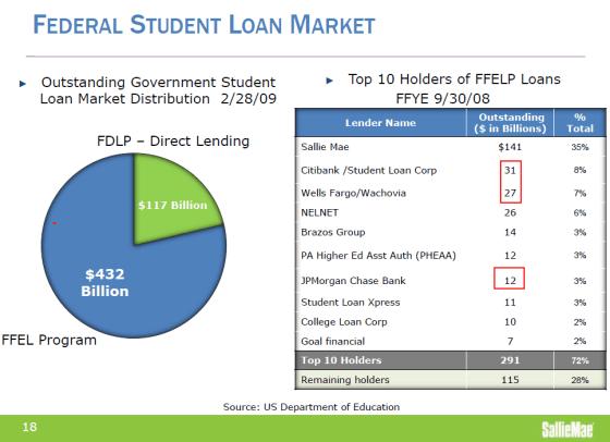 student loan market