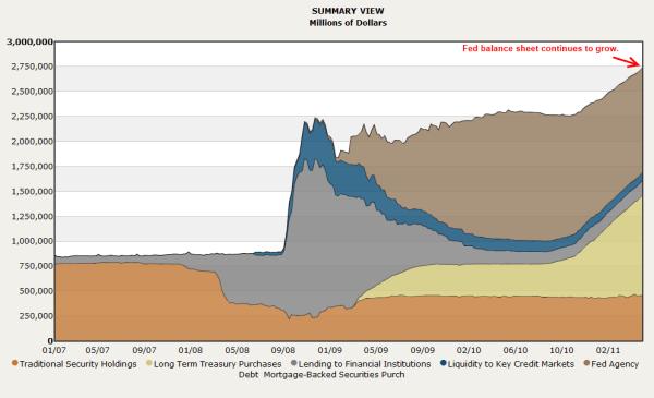 federal reserve balance sheet
