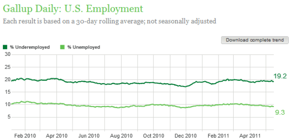 gallup unemployment