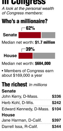 wealth-of-congress