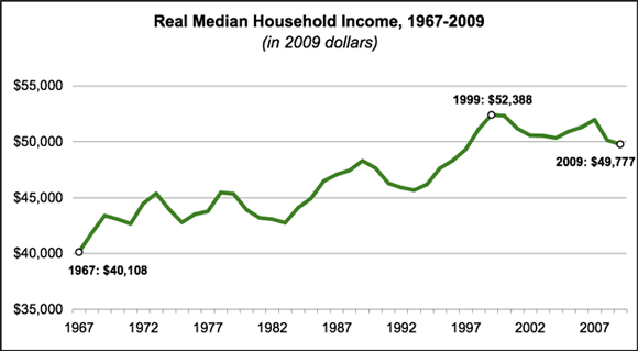https://i1.wp.com/www.mybudget360.com/wp-content/uploads/2011/09/real-median-household-income.png