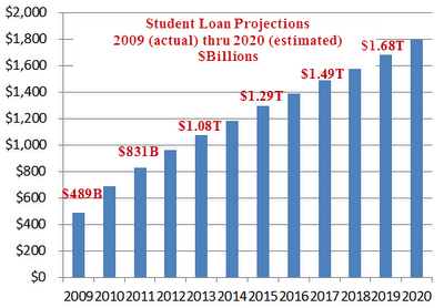 Student Loan Projections