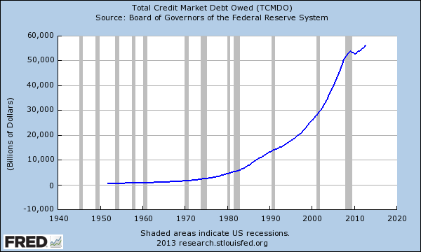 total debt market owed