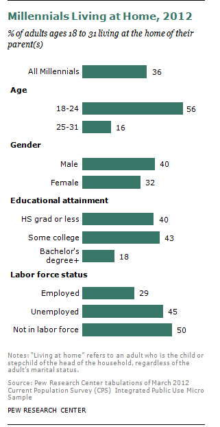 young americans living at home