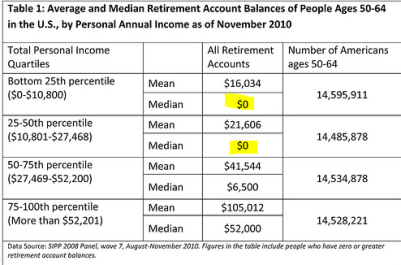 average retirement account americans