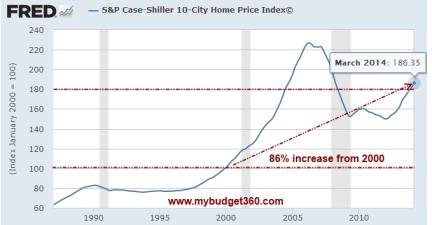 case shiller home prices