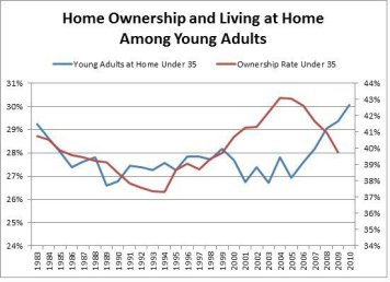 young-adults-living-at-home