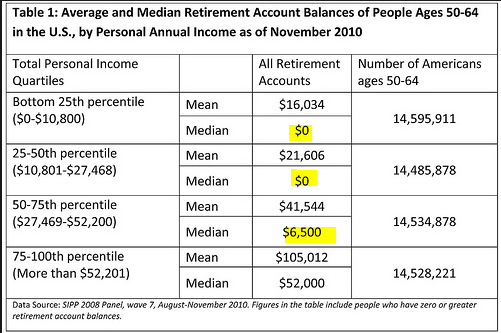 typical retirement account