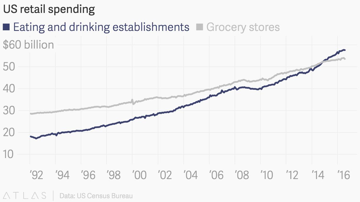 spending on restaurants and grocery
