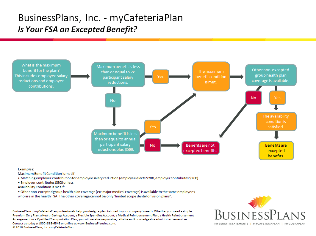 Excepted Benefits Flowchart Option 2