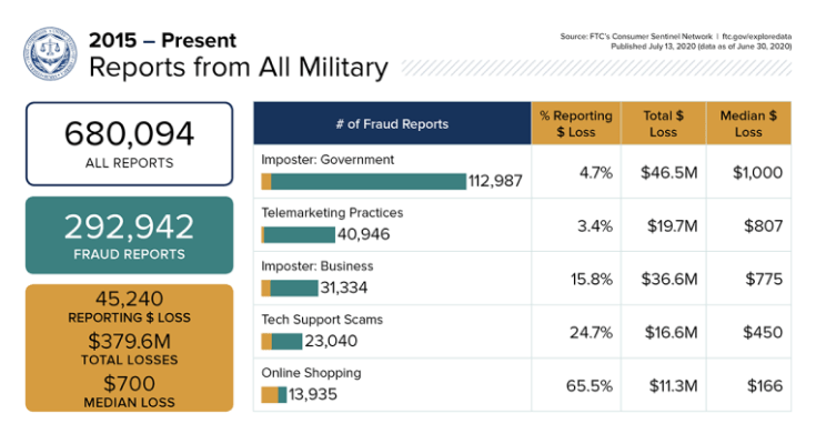 FTC Launches New Online Tool for Exploring Military Consumer Data