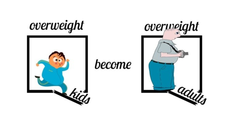 Access to Nutritious Foods, More Physical Activity Needed to Decrease Childhood Obesity