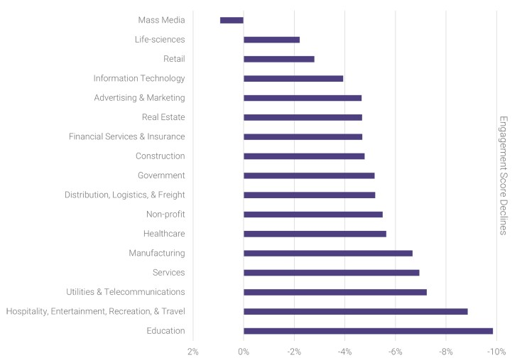 Engagement Score Declines by Industry
