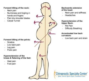 weight gain and back pain during pregnancy in infographic