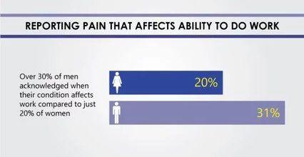 men vs women statistic of back pain at work