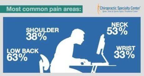 Poor posture impact spine & Shoulder blade
