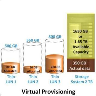 Virtual Storage Provisioning