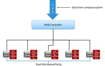 RAID 6 Overview