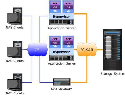 NAS Gateway