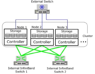 Scale-out NAS