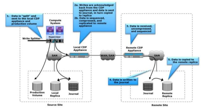 Introduction to Network based Replication - CDP