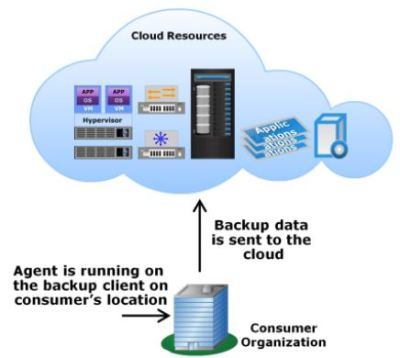 Backup to Cloud