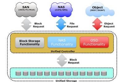 Unified Storage by EMC