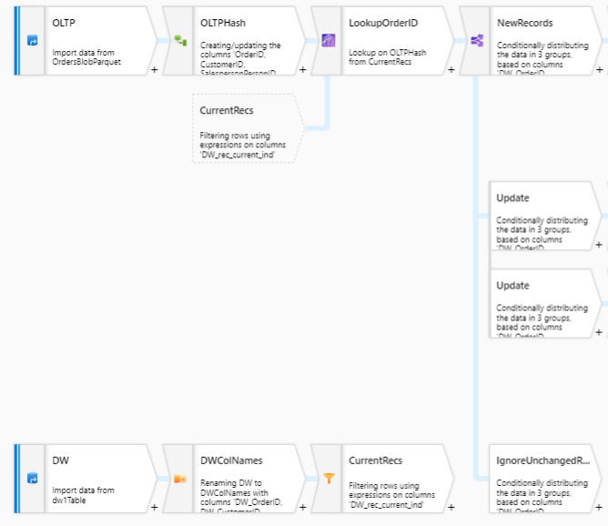 ADF mapping Dataflows for the impatient – ELT Pipeline | | My Cloudy