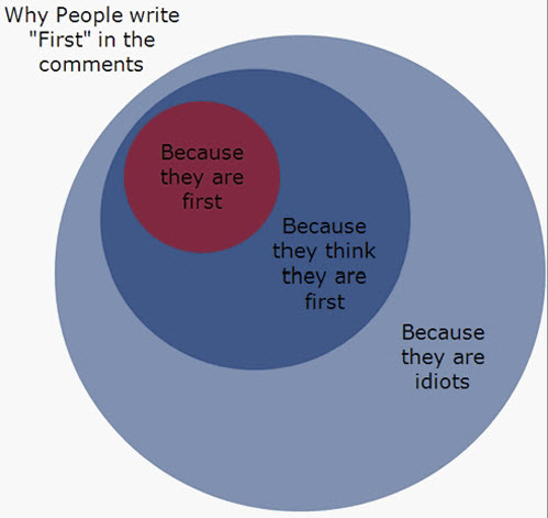 why people write first