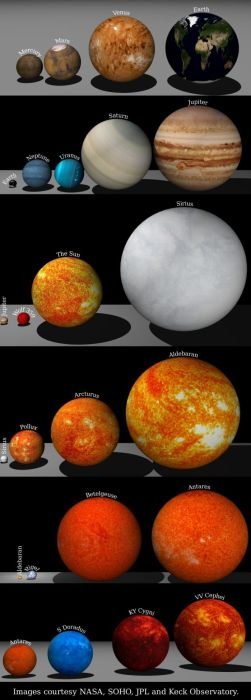 our planet in scale