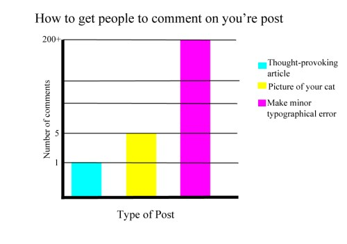 how to get comments on you are post